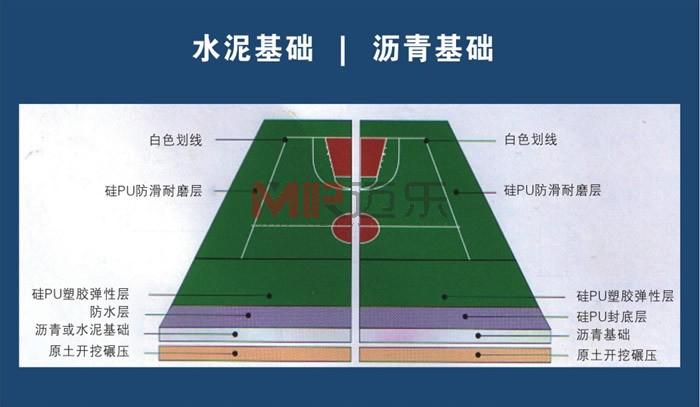 硅pu篮球场施工剖面图 硅pu球场分层结构图